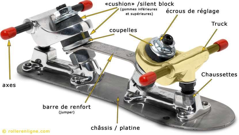 Anatomie d'un châssis de patin traditionnel