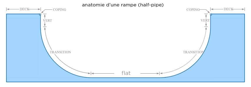 Anatomie d'une rampe ou half-pipe (source : Wikipedia)