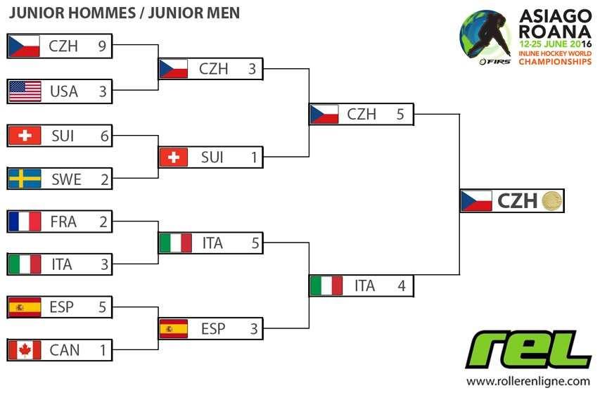 Parcours des juniors hommes au mondial roller hockey