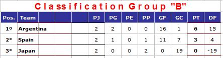 Classement de la Poule B mondial rink dames 2014