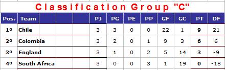 Classement de la Poule C mondial rink dames 2014