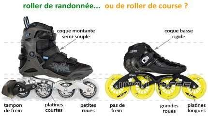 comparaison roller fitness vitesse small