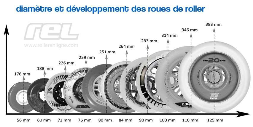 Diamètres et développement des roues de roller