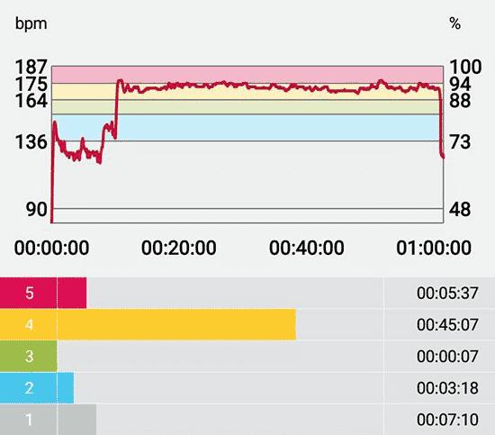 Battements par minutes d'Ewen Fernandez sur le marathon roller de Paris 2017