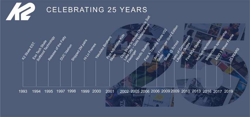 Frise de l'histoire de K2 Skates
