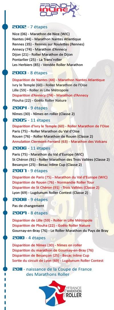 Historique des manches de la French Inline Cup