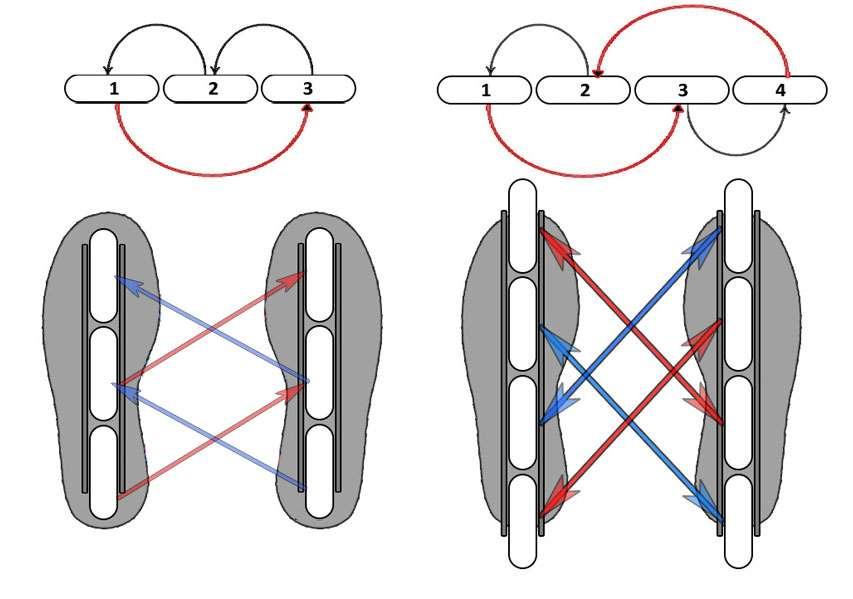 Interversion des roues de roller pour platines à 3 et 4 roues