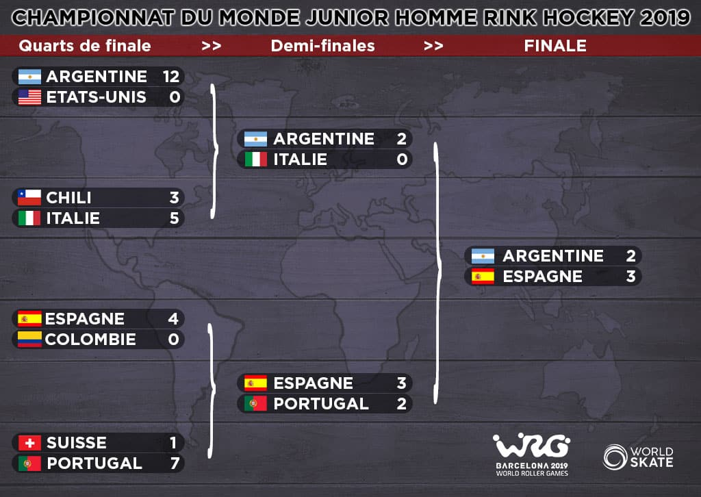 Phases finales mondial rink hockey juniors hommes 2019