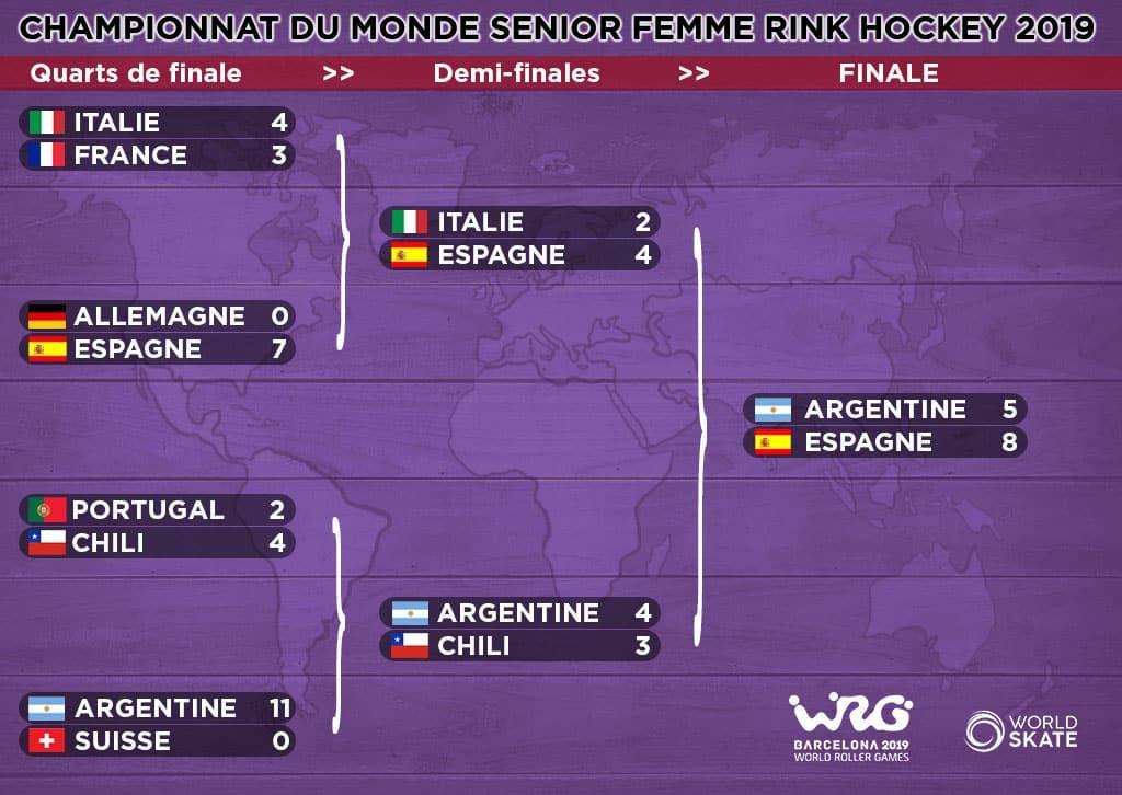 Phases finales mondial rink hockey seniors femmes 2019