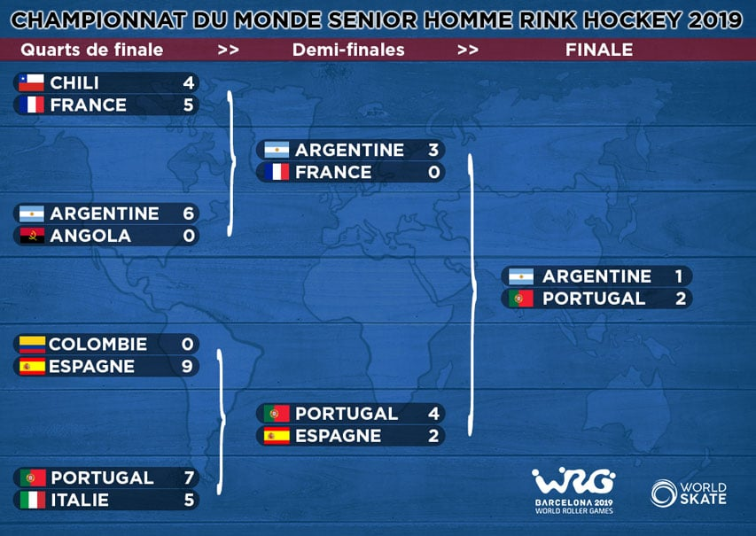 Phases finales mondial rink hockey seniors hommes 2019
