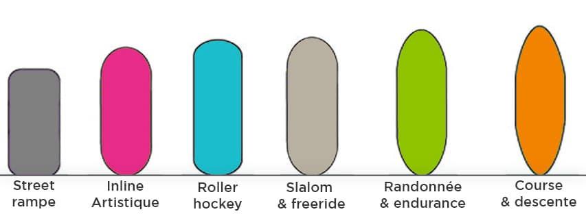 Profil de roues roller selon pratique