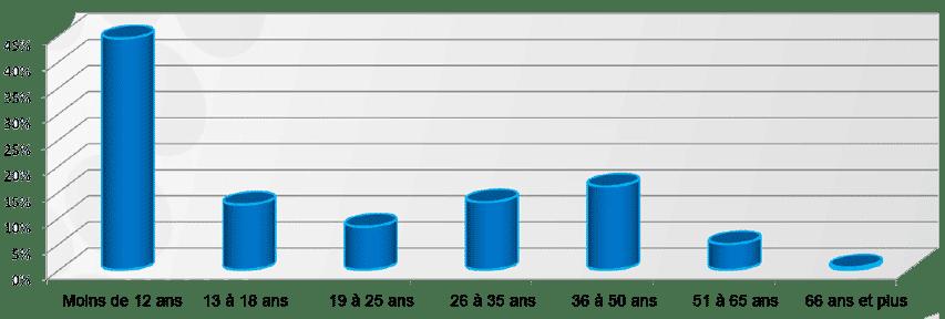 Répartition des licenciés FFRS par tranche d'âge
