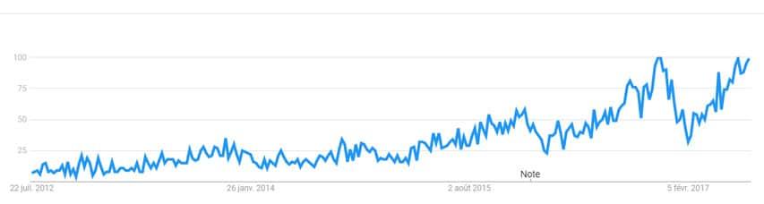 Evolution des requêtes trottinette électrique sur Google