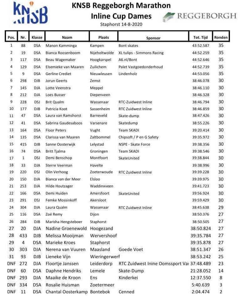 Résultats marathon roller feminin Staphorst 2020