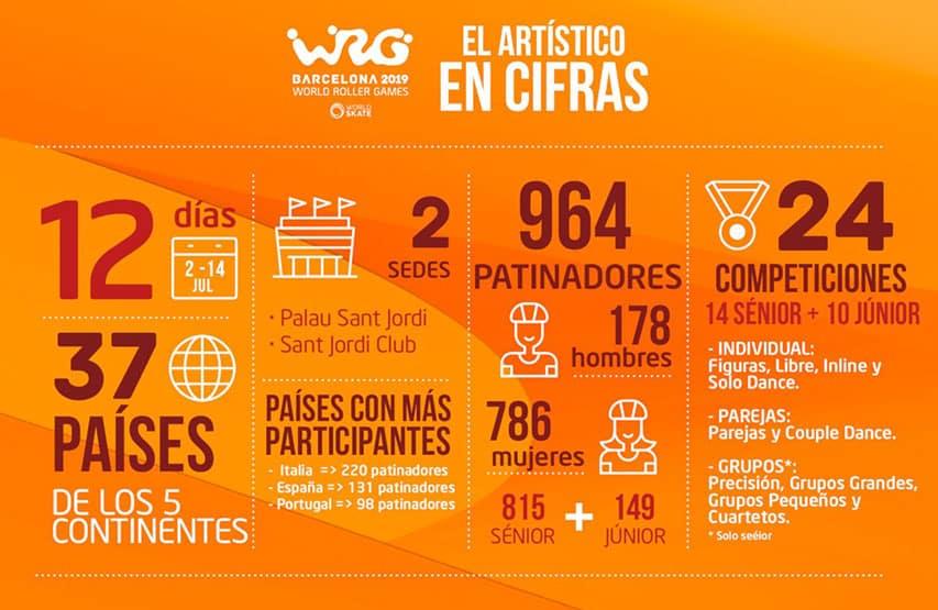 Le roller artistique en chiffres aux World Roller Games 2019
