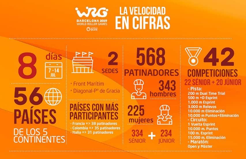 Le roller course en chiffre aux World Roller Games 2019