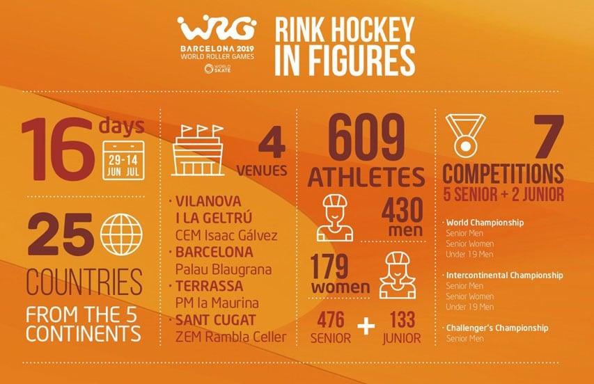 Le rink hockey en chiffres aux World Roller Games 2019