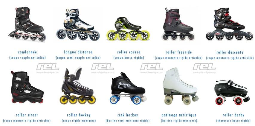 Les types de coques de roller