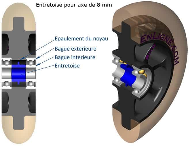 Structure d'une roue et d'un roulement de roller