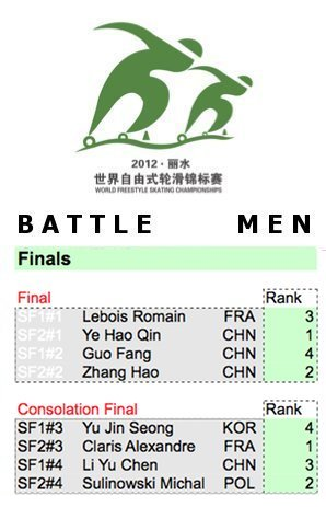 Men's Battle: quarter finals